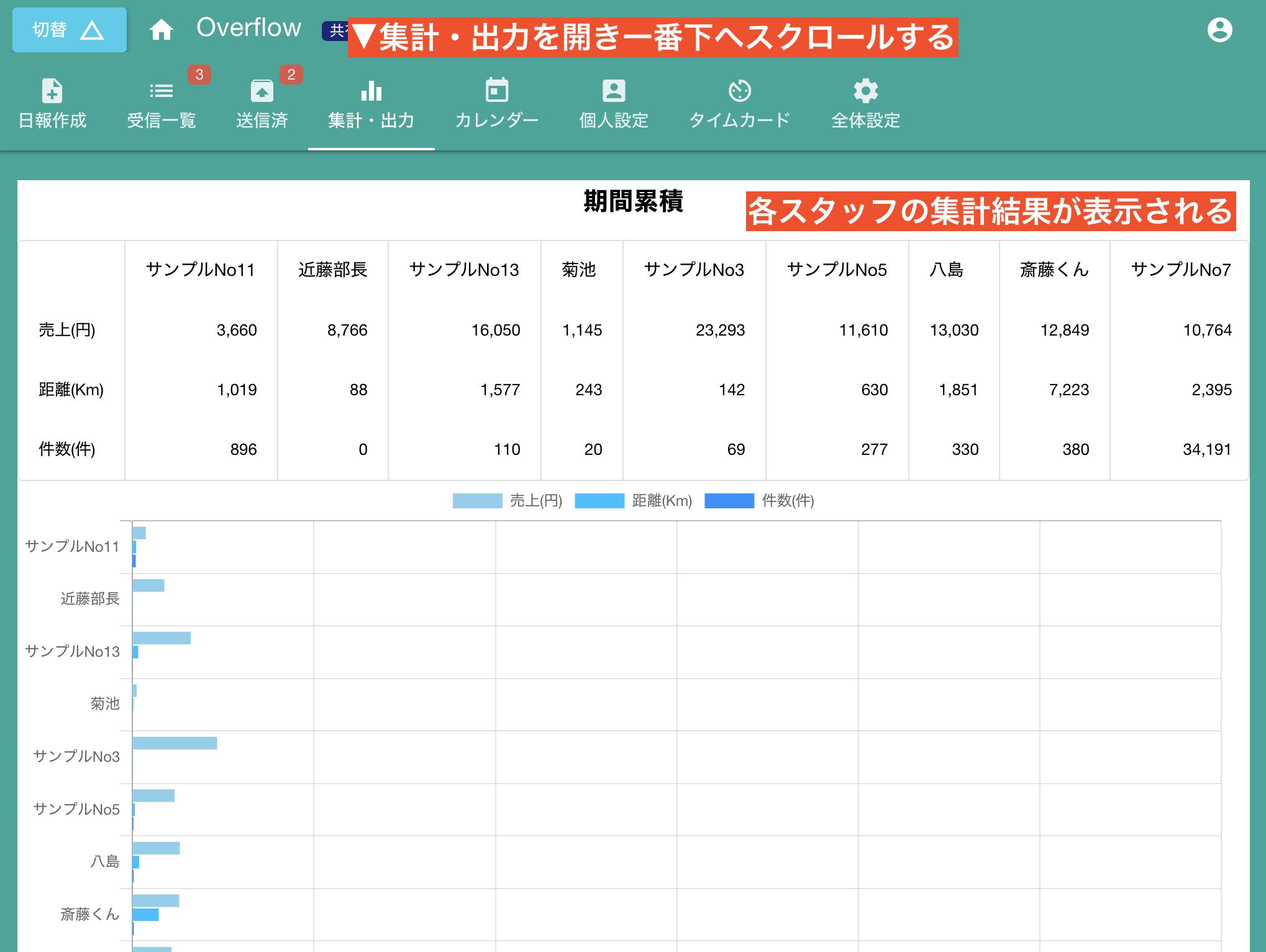 スタッフ全員のデータを棒グラフで表示する